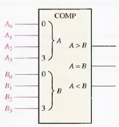 comparators electronics telecommunication circuit designing rh elogybd blogspot com Signed 4-Bit Comparator Circuit block diagram of 4 bit magnitude comparator