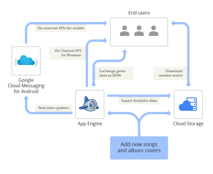 Google App Engine Blog  Scaling Songpop To 60 Million Users With App Engine And Google Cloud Storage