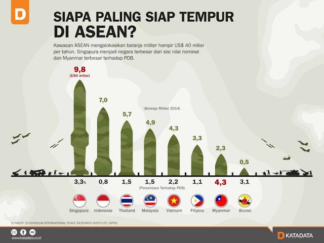 Singapura Paling Siap Tempur di ASEAN