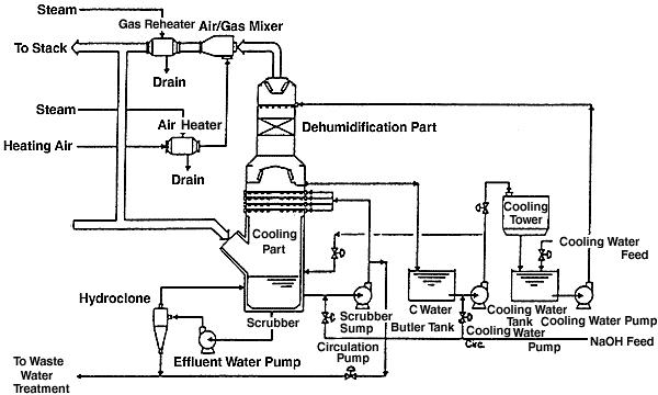 Process flow sheets: Wet type flue gas treatment