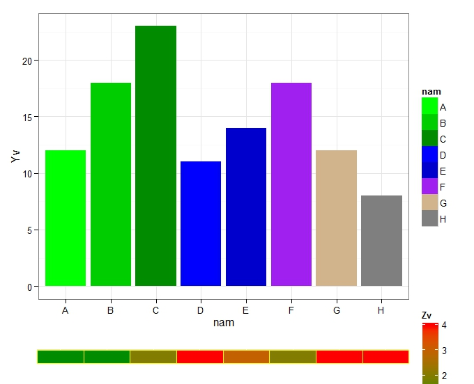 R Graph Gallery RG71 Barplot Histogram With Heatmap Strip At Margin