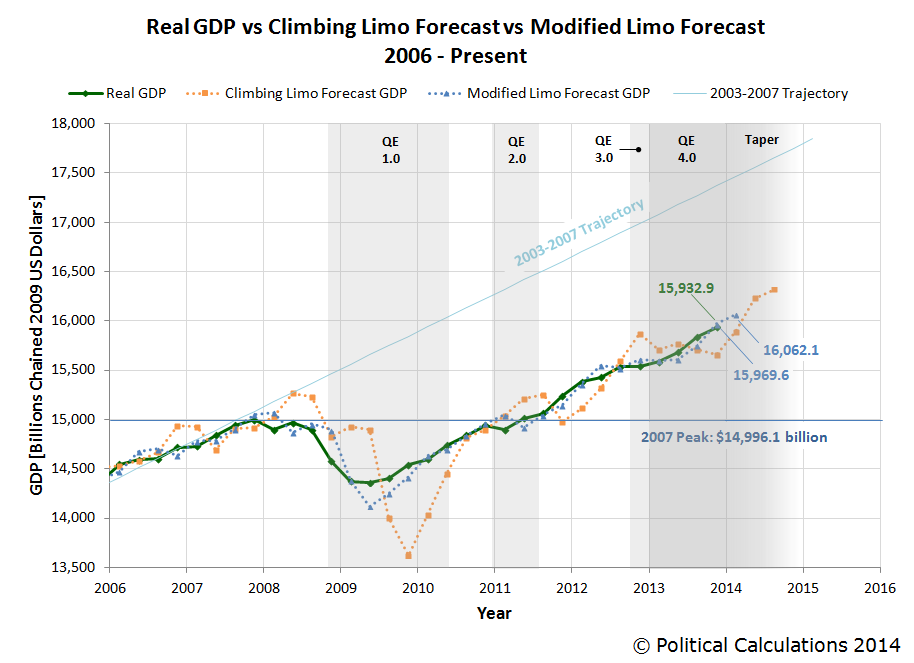 Real GDP vs Climbing Limo Forecast vs Modified Limo Forecast, 2006Q1 - 2013Q4 (2nd estimate)