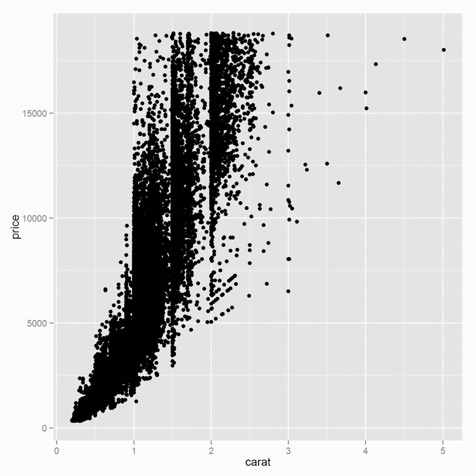 ggplot data diamonds aes x carat y price initialize plot geom point add a layer of points make scatterplot