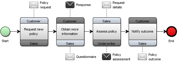figure 1 example of choreography model policy request process - Bpmn Conversation