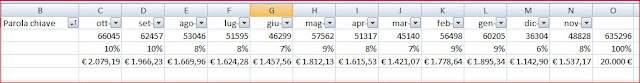 Distribuzione Budget Adwords - www.webmarketingidea.com