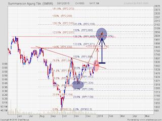 update analisa saham SMRA