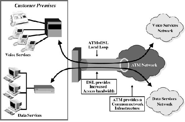 understanding how asynchronous transfer mode atm works What is the difference between atm and ethernet as well as some differences between ethernet and the atm (asynchronous transfer mode) to understand.