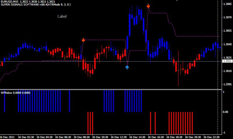 Trend super signal indicator forex