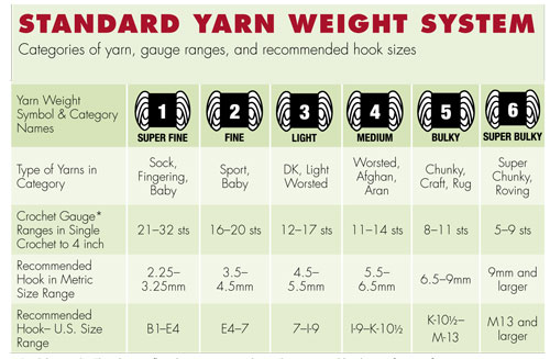 yarn numbering system In this system, the larger the number the finer the yarn and vice versa the yarn  count for denim ranges from ne 40 to ne 125, with lighter weight fabrics such as .