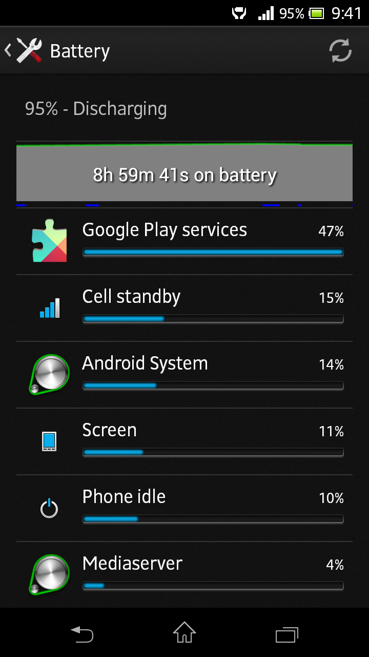 Actually battery was at 96 when i left it overnight so the rough battery drain is around 1 2 only for 8 hrs 30 mins i think the baseband 2002021 56 must