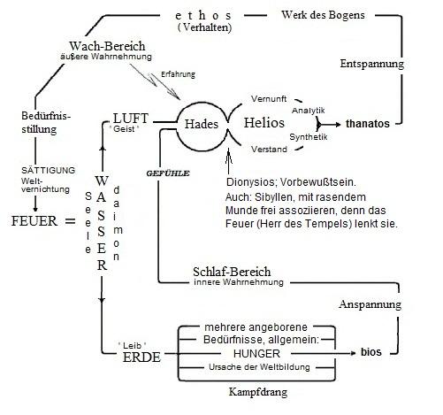 Alles Fließt, Model der 4 Elemente