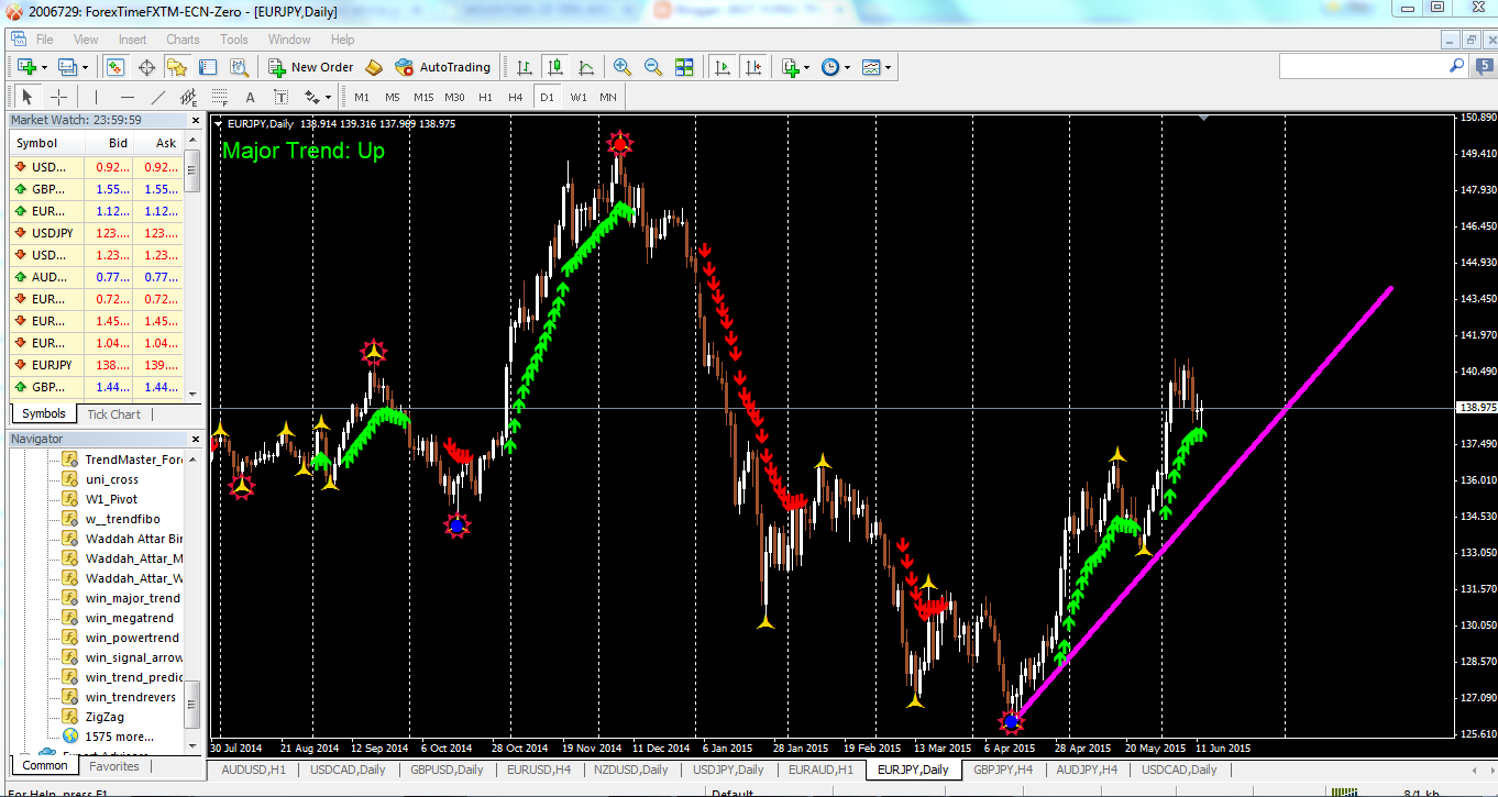 Best forex trading system no repaint