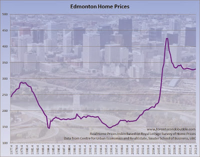 edmonton home prices adjusted for inflation, edmonton housing prices chart