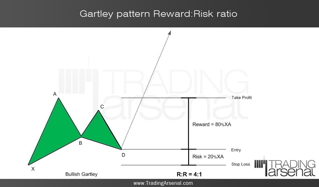 High risk reward forex