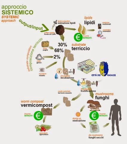 http://www.genitronsviluppo.com/2008/10/28/fondi-di-caffe-dal-design-sistemico-nasce-linnovativo-progetto-%E2%80%9Cbuone-previsioni-dai-fondi-di-caffe%E2%80%9D-lavazza-e-politecnico-di-torino-uniti-per-estrarre-lipidi-e-concime-dai-fondi/