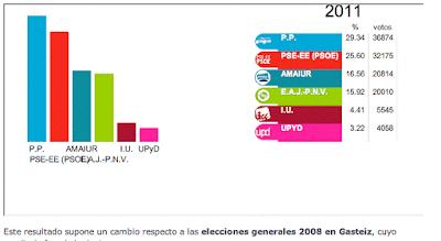 Resultado electoral 20N