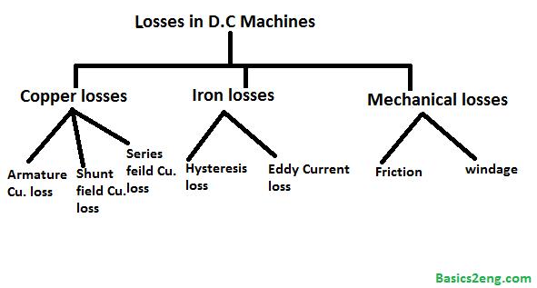 losses in a d c  machine