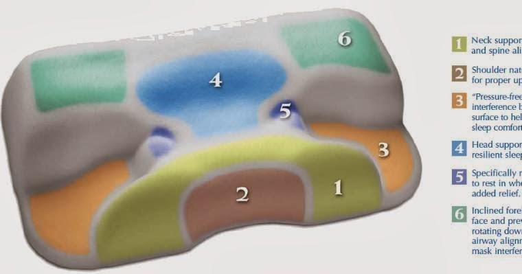 sleep and respiratory modalities how can contour cpap pillow helps sleep apnea patients