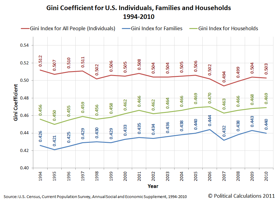 Gini Coefficient for U.S. Individuals, Families and Households, 1994-2010