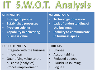 swot analysis of la gear The swot analysis will have provided you with information on the company's functional in analyzing each case you should gear the analysis toward its most salient.