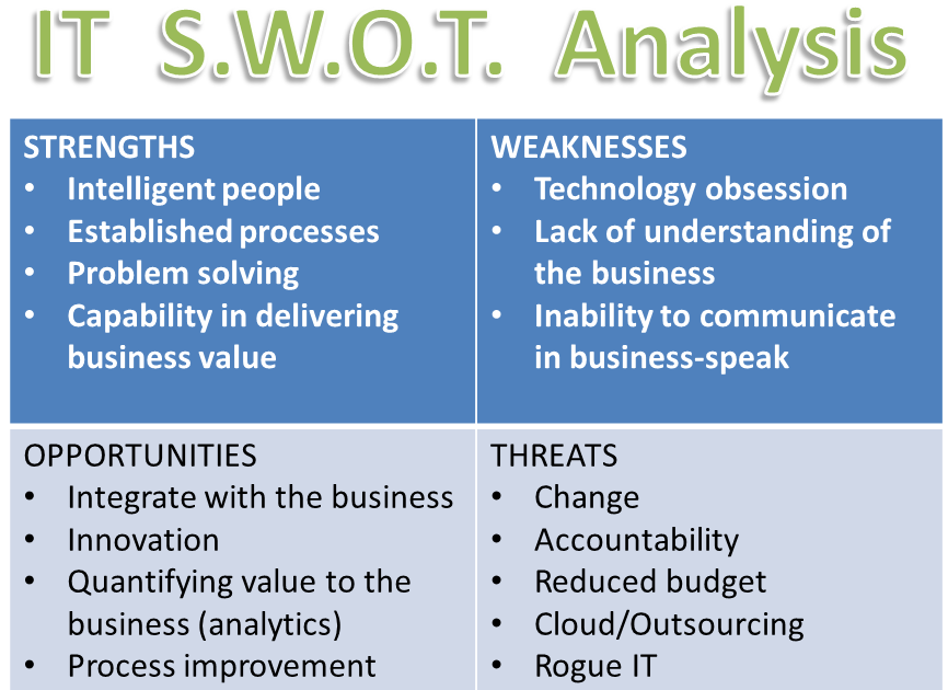 sm swot analysis Sales consulting capabilities brochure go sales leaders have no shortage of ideas about what they need to do to improve sales swot analysis workshops sm a swot analysis is a structured planning method that be used to evaluate strengths, weaknesses.