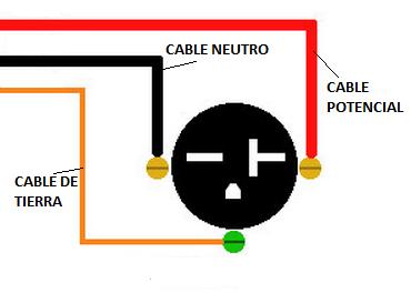 Conexión de tomacorriente a 240V-15A