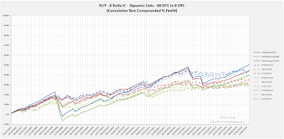 Iron Condor Dynamic Exit Equity Curves RUT 80 DTE 8 Delta Risk:Reward Versions