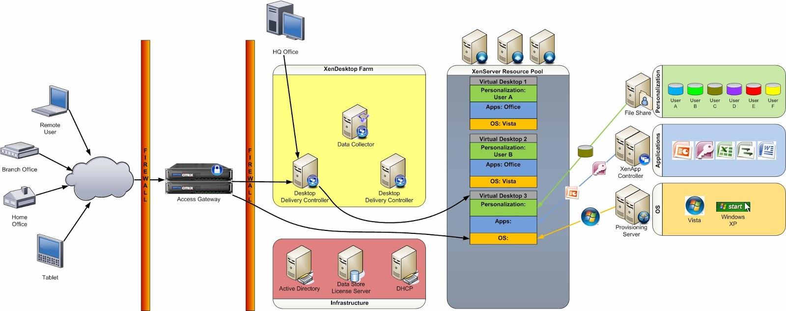 Citrix xenapp desktop 2013 03 17 for Citrix xenapp architecture