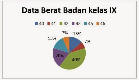 Lets study together september 2014 diagram lingkaran adalah bentuk penyajian data statistika dalam bentuk lingkaran yang dibagi menjadi beberapa juring lingkaran ccuart