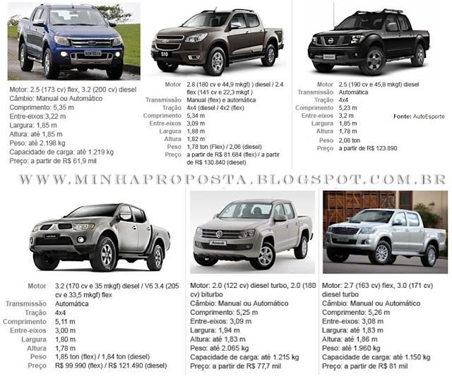 Picapes Médias: S-10 x Amarok x Ranger x Hilux x Frontier x L200
