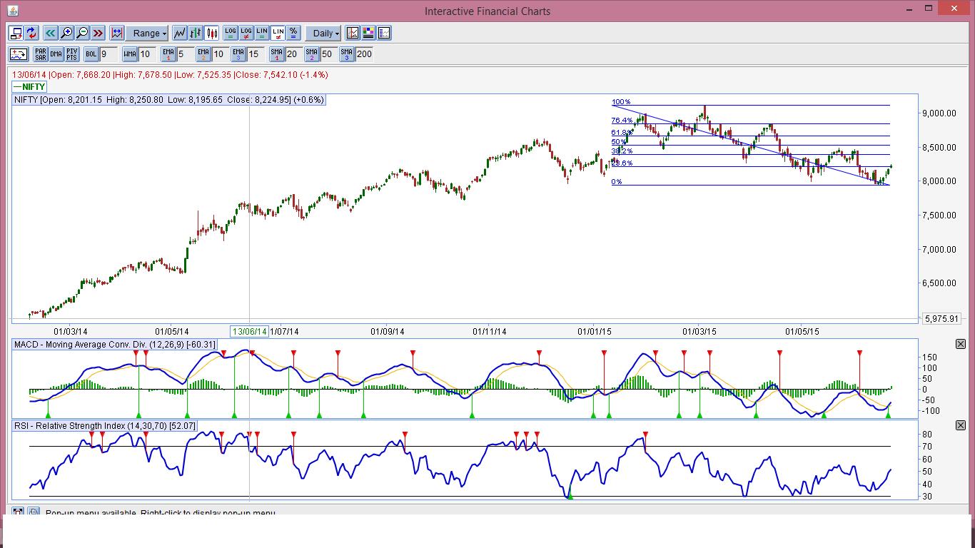 Options trading strategies near expiry