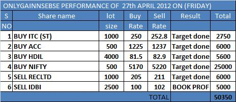 ONLYGAIN PERFORMANCE OF 27TH APRIL 2012 ON (FRIDAY)