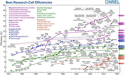 Chart of Best Research Solar Cell Efficiencies from NREL