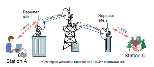 Microwave Radio Communications And System Gain