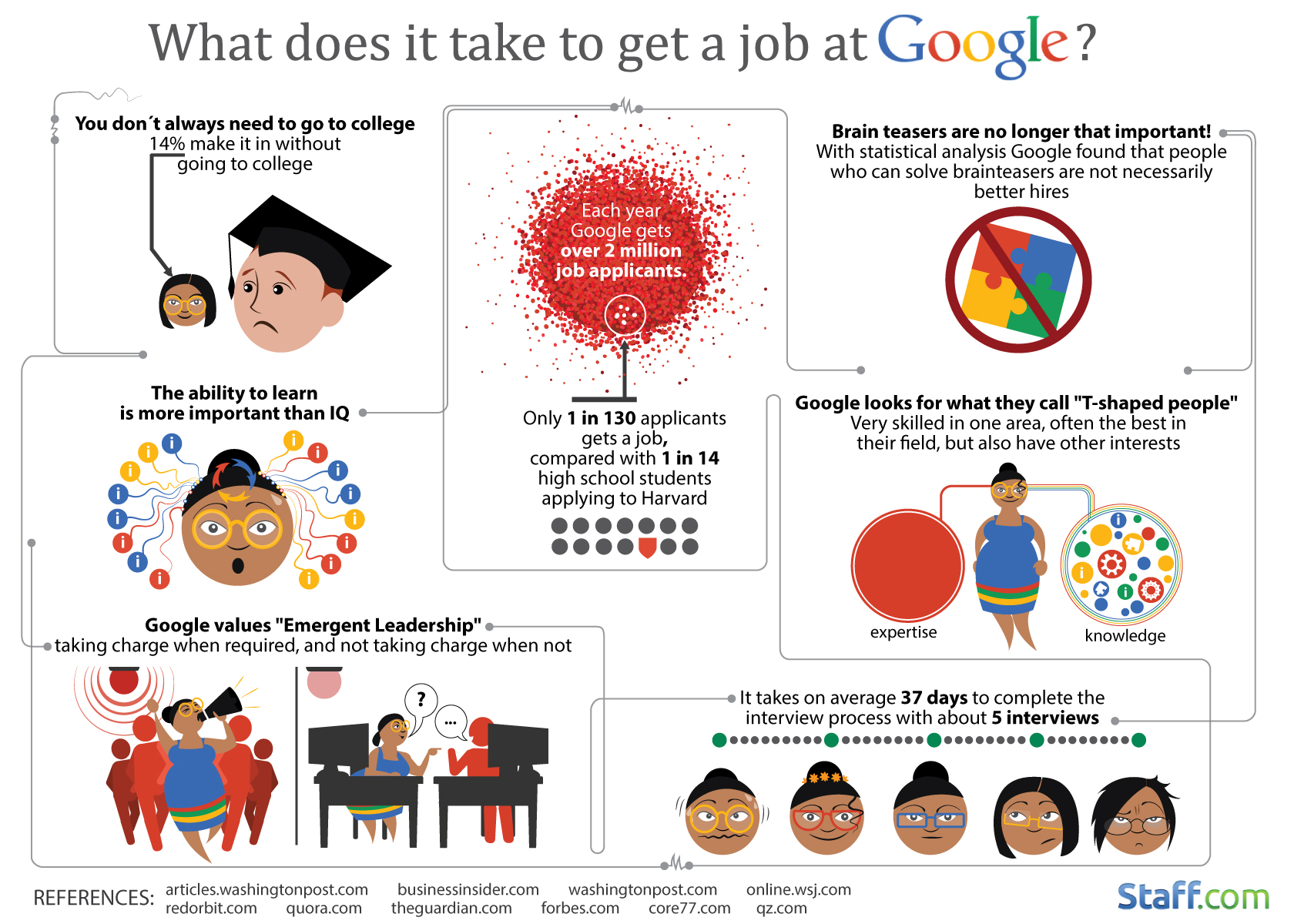 What Does It Take to Get a Job at Google - #infographic