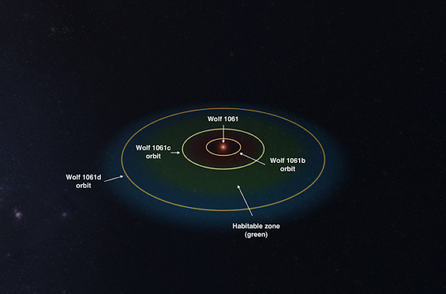 Image of Wolf 1061 solar system. http://curiousfactsworld.blogspot.com/2015/12/researchers-discover-wolf-1061c.html