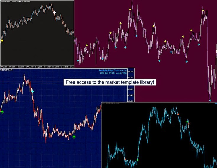 Successful forex trading indicators