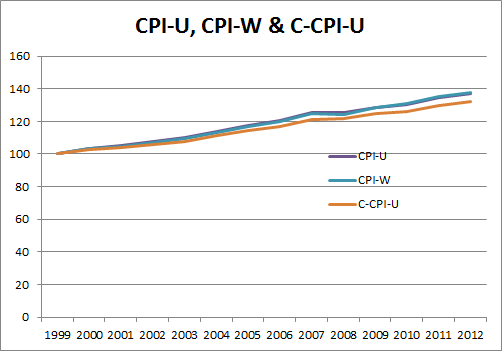 Cpi W Versus Chained Cpi U From 1999 To 2012 Free By 50