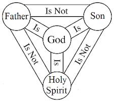 The Trinity Idol