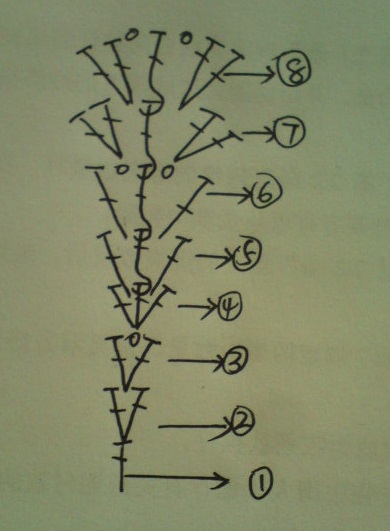 Схема вязанной крючком шапки