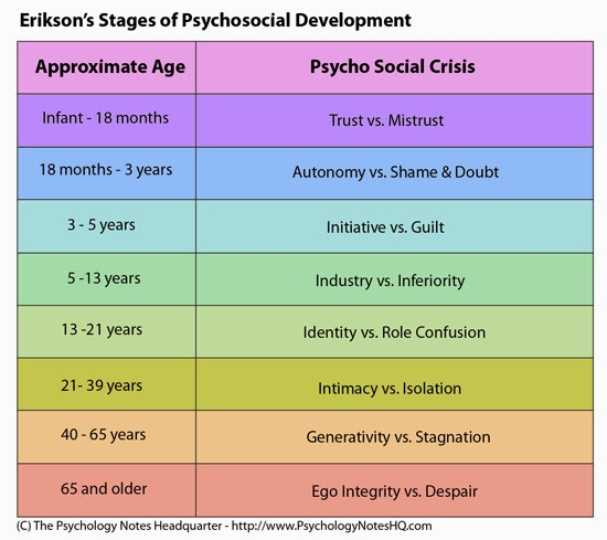 Erikson's theory of psychosocial development considers