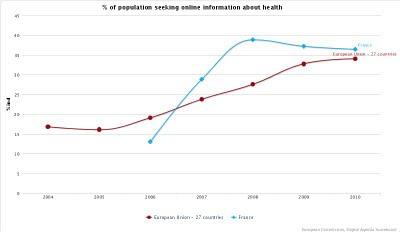 évolution de la france depuis 2004 dans le Pourcentage de la population à la recherche d'information santé sur Internet par pays européens en 2010