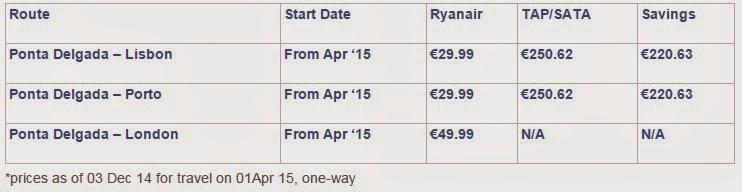 Azory Lizbona Porto Londyn Ponte Delgada Tanie Loty Ryanair Ceny Porównianie Oferty 5
