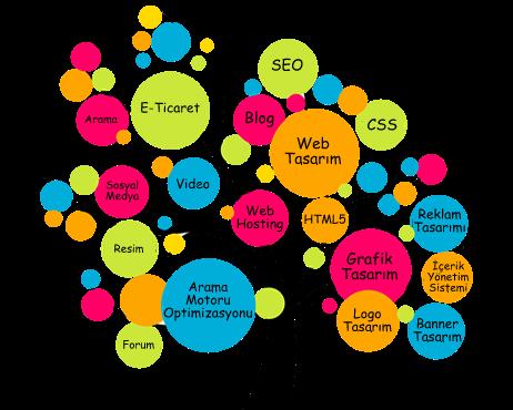 Web Tasarım, Sosyal Medya Desteği, İnternetten Para Kazanma Yolları... İnternet İş Ortağınız....