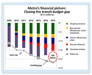 Metro budgets since 2009
