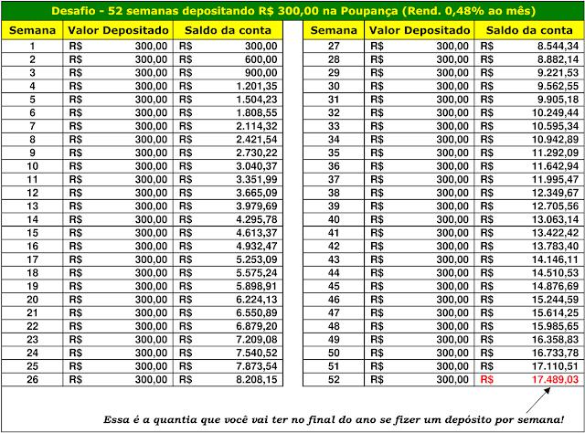 Desafio - 52 semanas depositando R$300,00 na Poupança (Rend. 0,48% ao mês)
