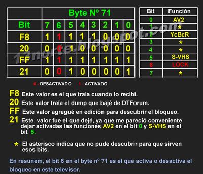 Edición del byte 71 en memoria EEPROM