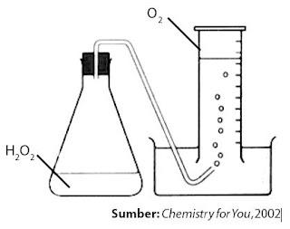 Percobaan sederhana untuk mengukur reaksi penguraian H2O2 pada suhu kamar.