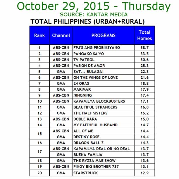 Eat Bulaga vs It's Showtime TV ratings oct 29