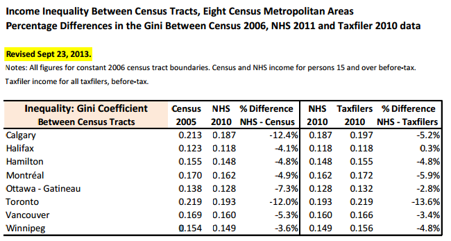New PM of Canada Restores Long-Form Census | Data in the News